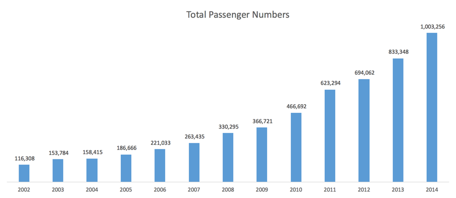 Total passenger numbers