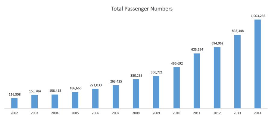 Total passenger numbers